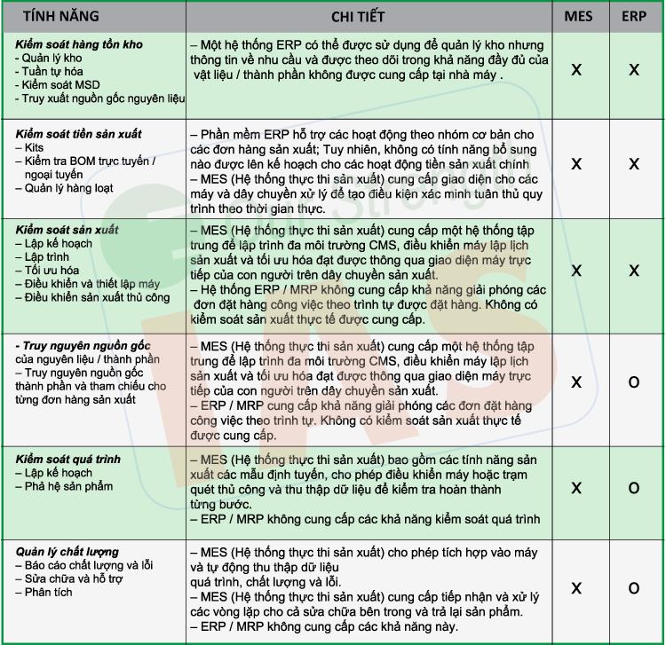 Bảng so sánh các chức năng giữa MES và ERP