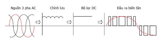 Biến đổi điện áp/tần số qua biến tần