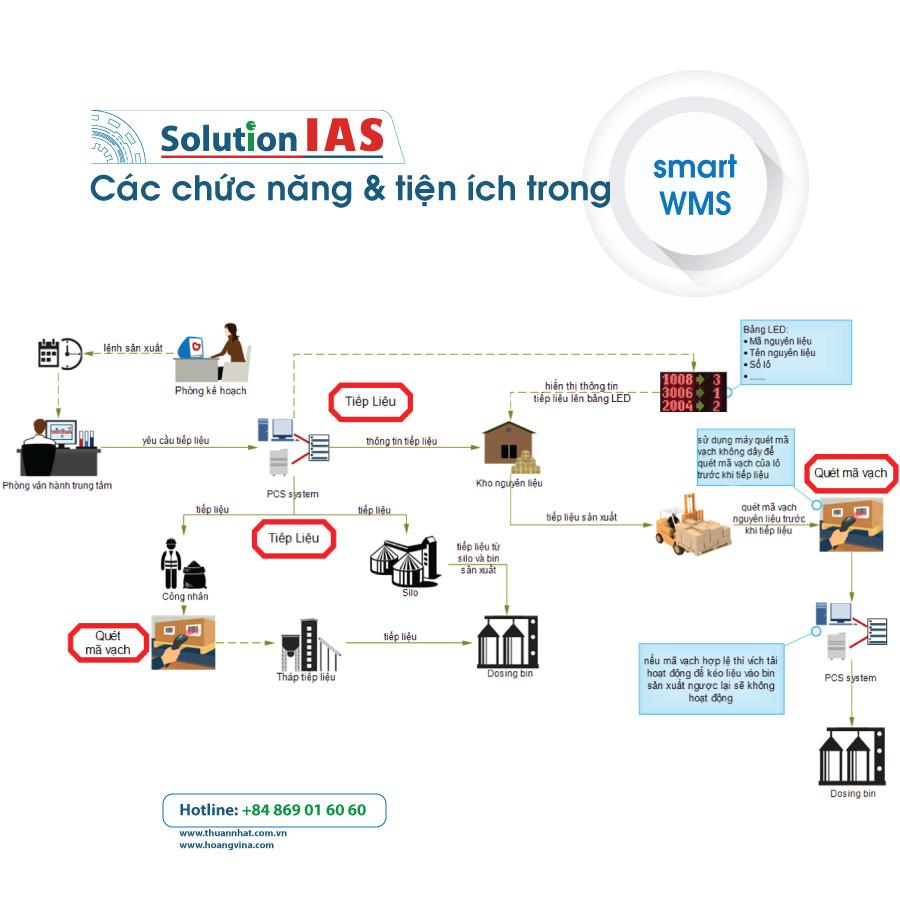 công nghệ 4.0 trong sản xuất